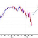 Who are the Market Manipulators? What Really Makes The Forex, Gold and Stock Markets Move