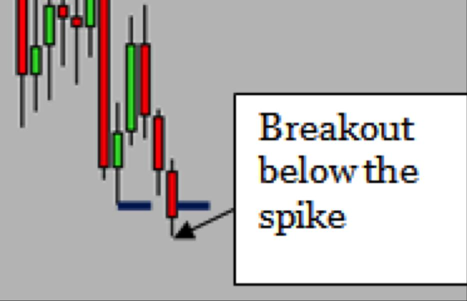 A quick and easy daytrading signal for you to try