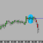 Trading the Ten-Minute Toeholds
