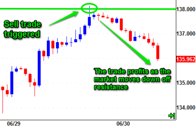 Forex limit orders explained